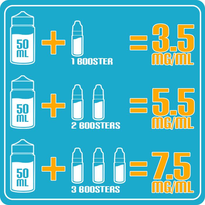 Hoeveel booster te mengen met een 50ml fles e-vloeistof