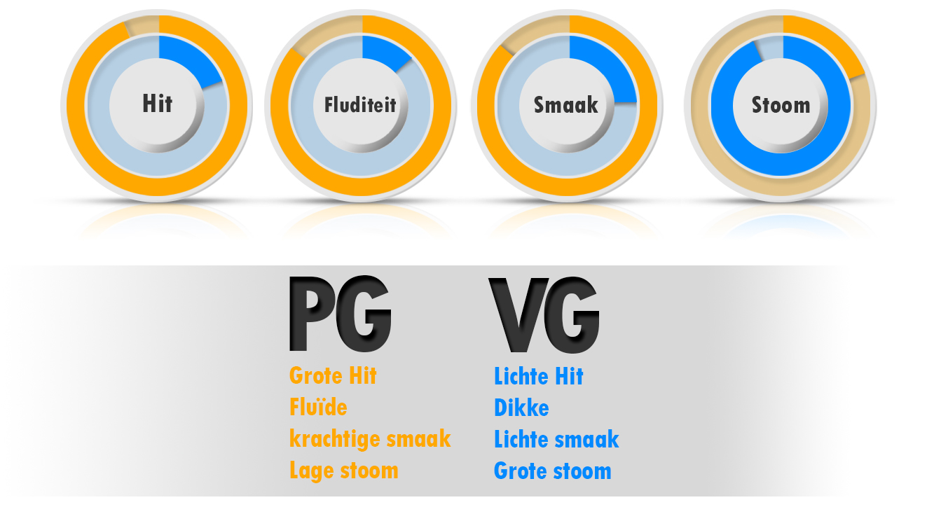 PG en VG-eigenschappen computergraphics