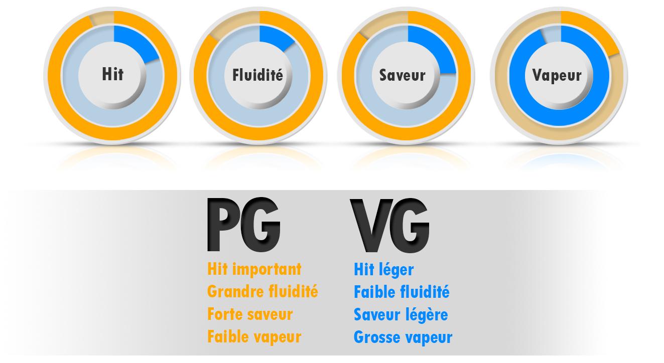 Infographie des propriétés du PG et VG