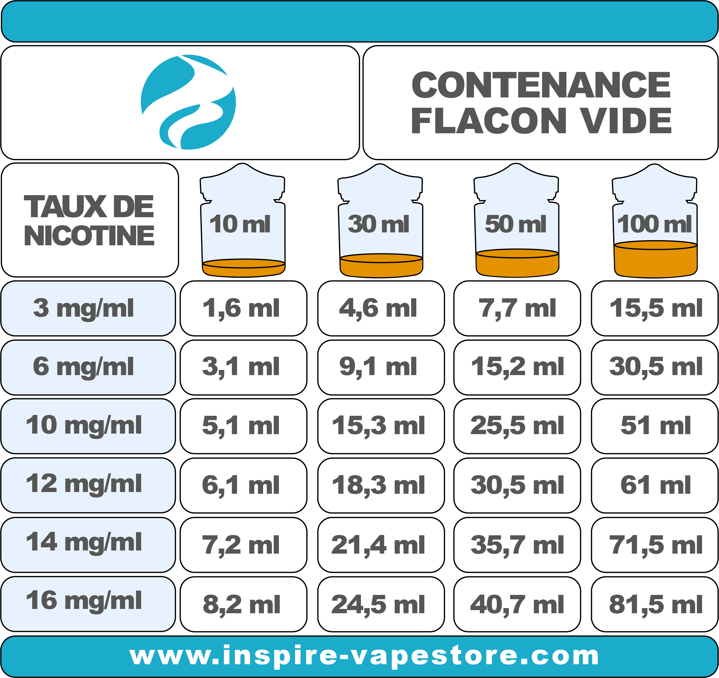 Tableau de dosage de la nicotine