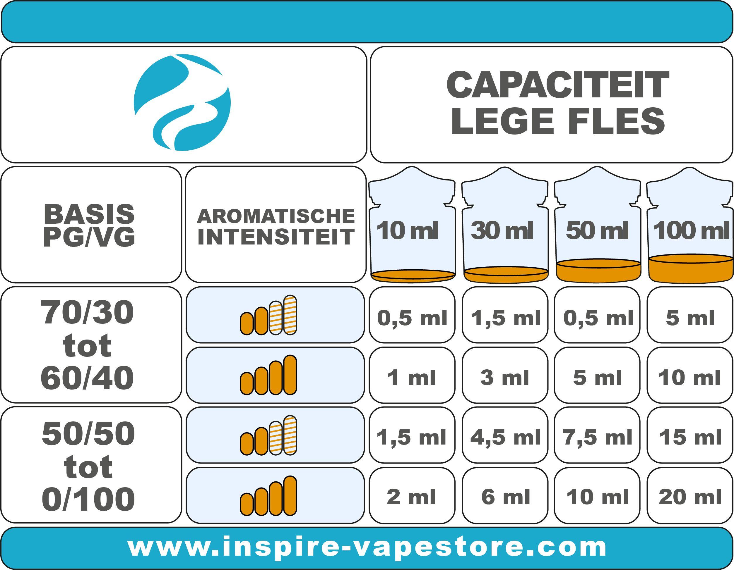 Tabel voor de dosering van het DIY-aroma
